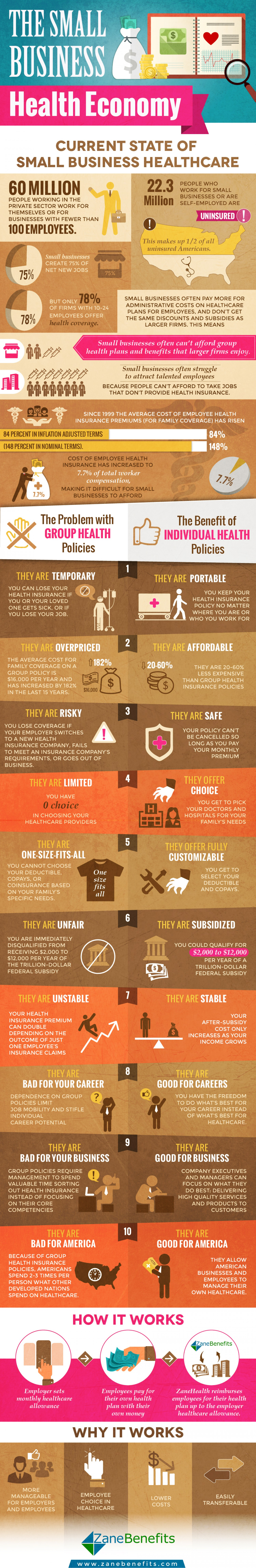 Infographic - The Small Business Health Economy