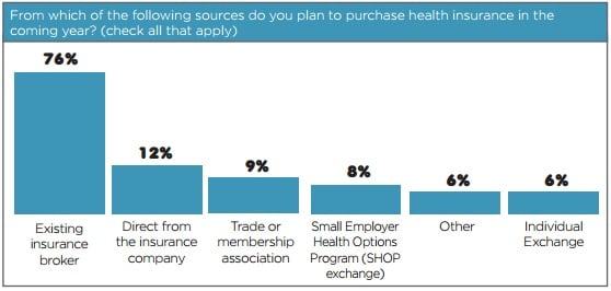 how to buy health insurance for small business