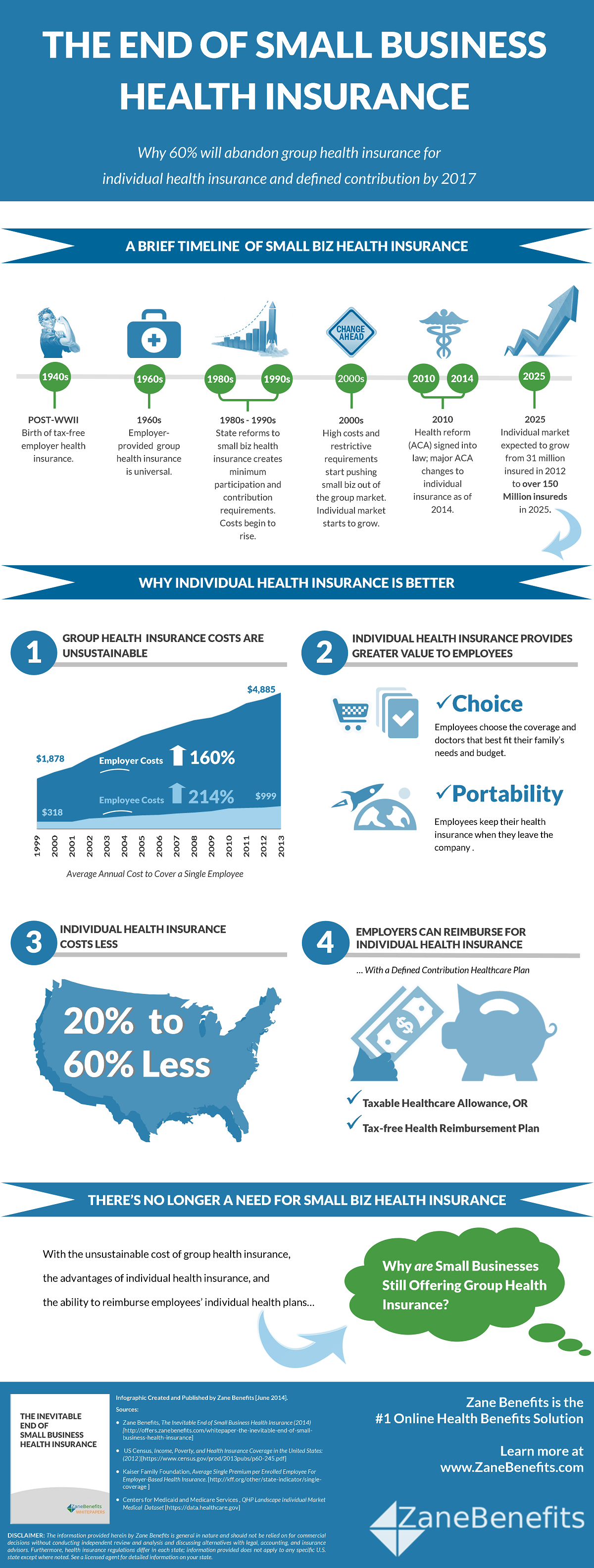 Infographic on the End of Small Business Health Insurance