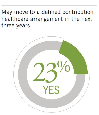 Contemplating Defined Contribution