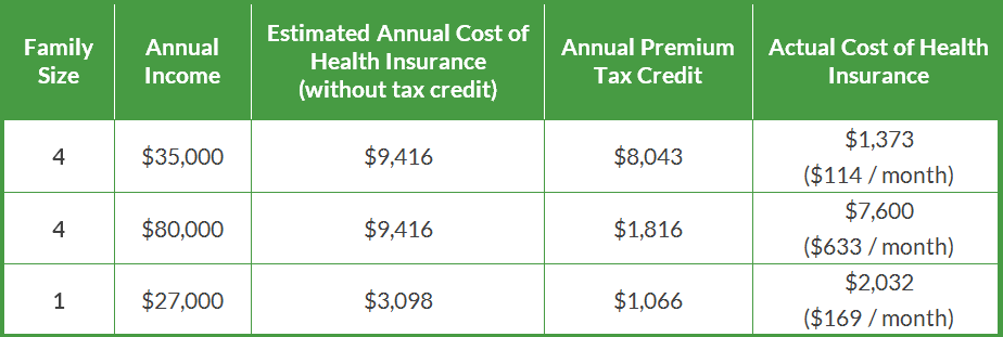 premium_tax_credit_example