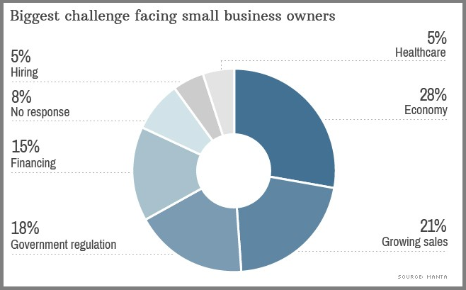 Small_business_challenges