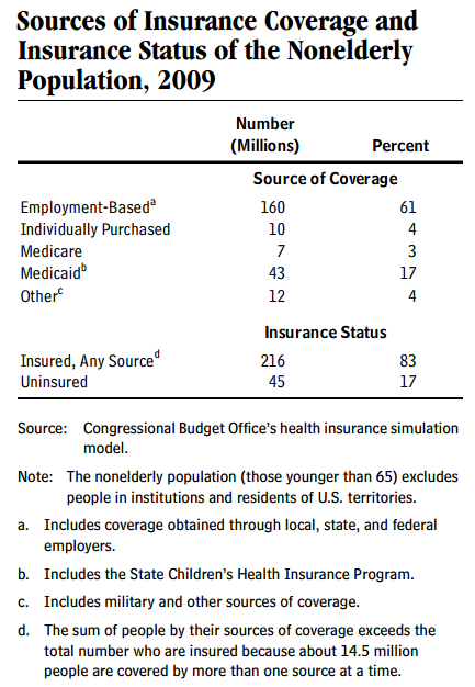 Sources of Health Insurance CBO