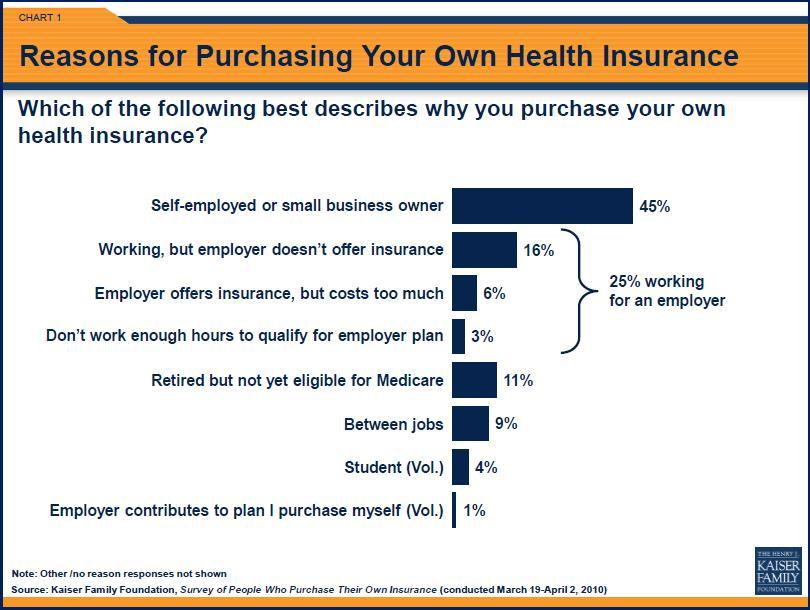 why purchase individual health insurance