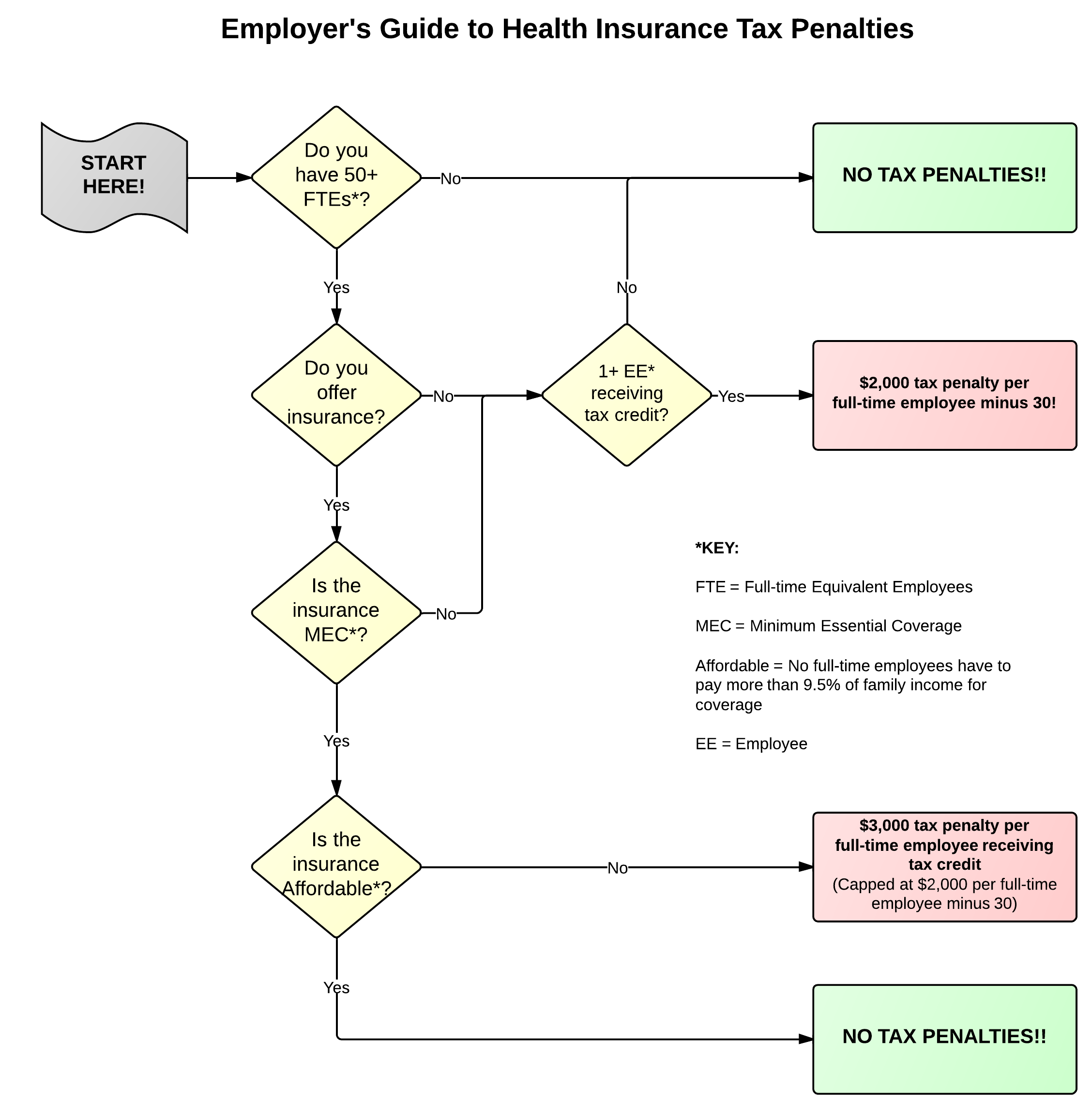 Flow chart employers guide to health insurance tax penalties nvjuhfo Images