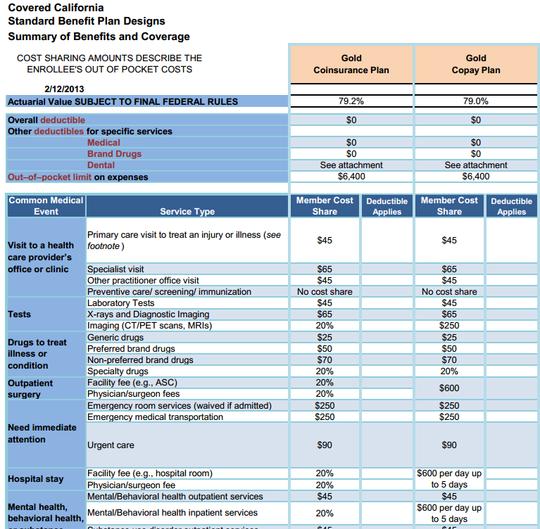 Covered California Standard Benefit Plan   Gold