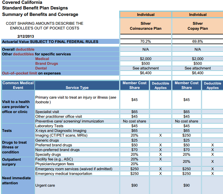 Covered California Standard Benefit Plan   Silver