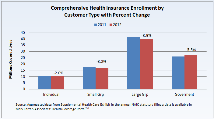 group health insurance stats