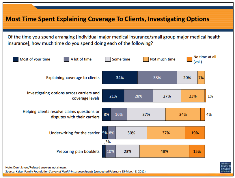 Agents Health Insurance Trends