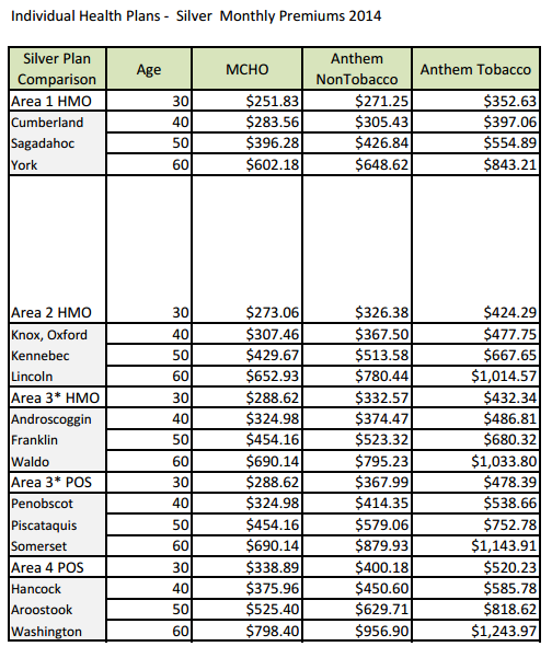 Maine Health Insurance Rates