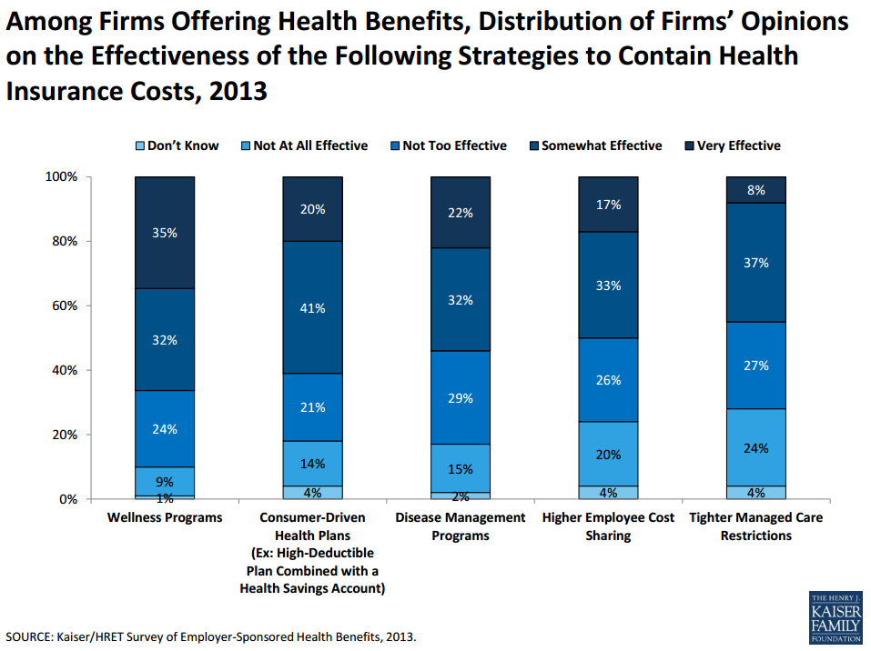 employer health coverage cost control Having ready access to health plan data and analytics can enable employers to  quickly adapt their benefit strategy to fit their evolving needs.