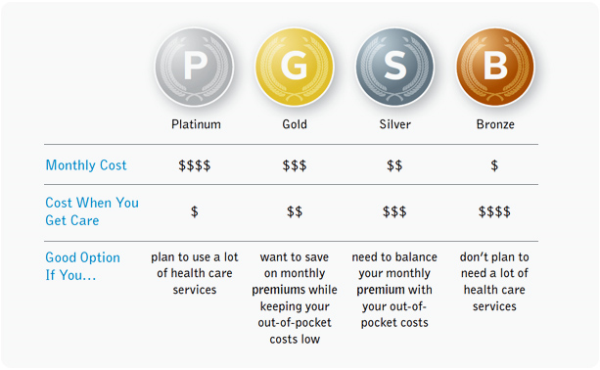 exchange tiers of coverage