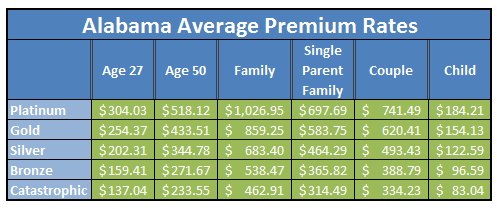 Blue Cross Health Insurance Quotes Interesting Alabama Health Insurance Exchange Update  Health Plan Rates