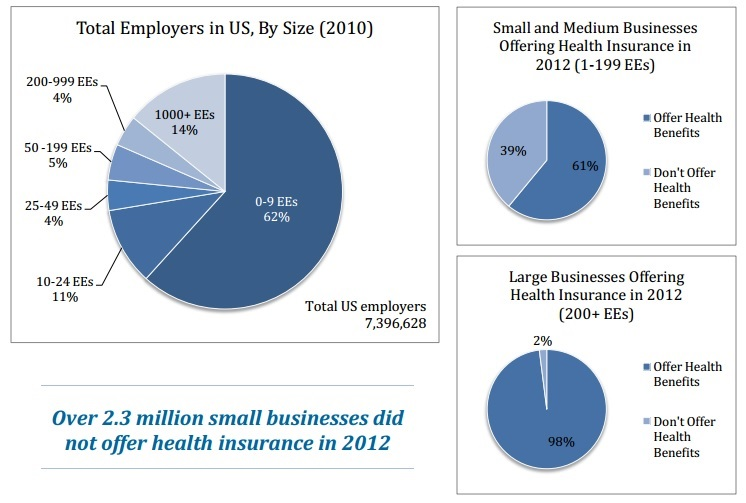 small businesses not offering health insurance