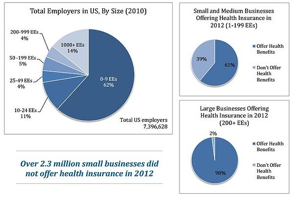 Formidable Market Opportunity for Small Business Health ...