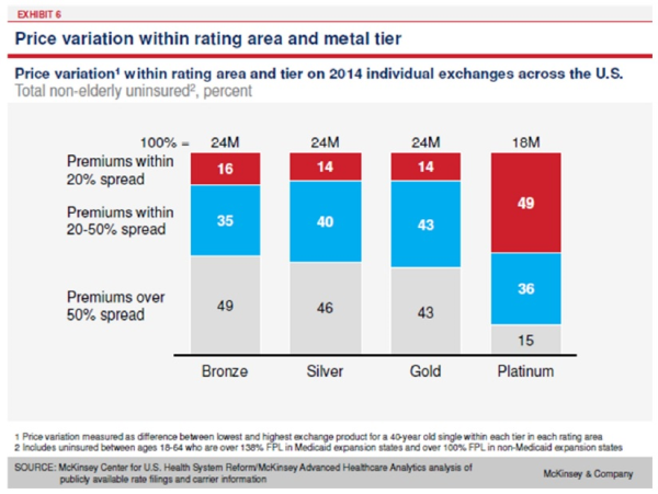 pricing variation by area and tier resized 600