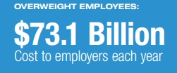 overweight employees cost employers