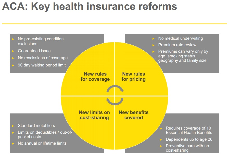 Image result for individual health insurance market and pre-existing conditions and cost of