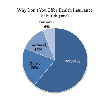 dont offer benefits because of cost