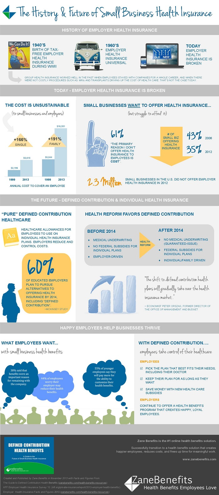 Small Business Health Insurance History Infographic