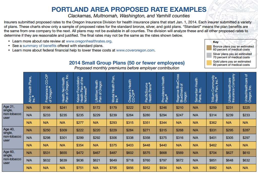 Oregon Health Insurance Small Group Rates