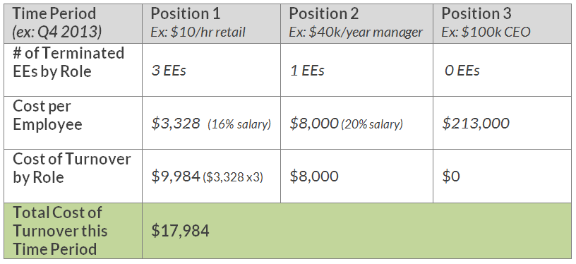 cost_of_employee_turnover_chart_example-1