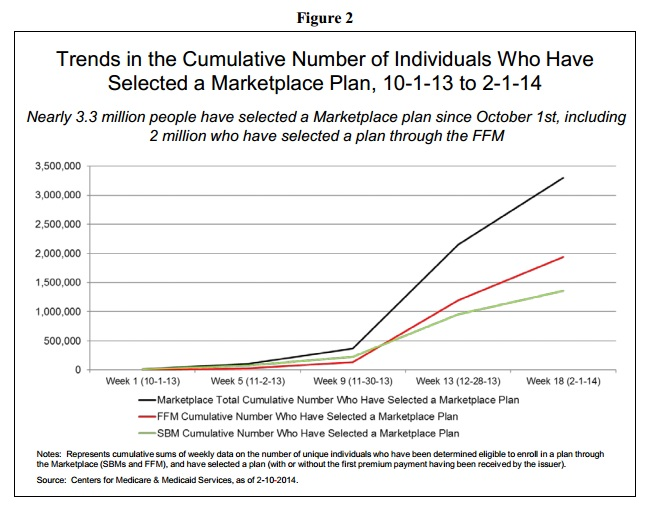 HHS_Brief_Enrollment_Numbers_By_Month