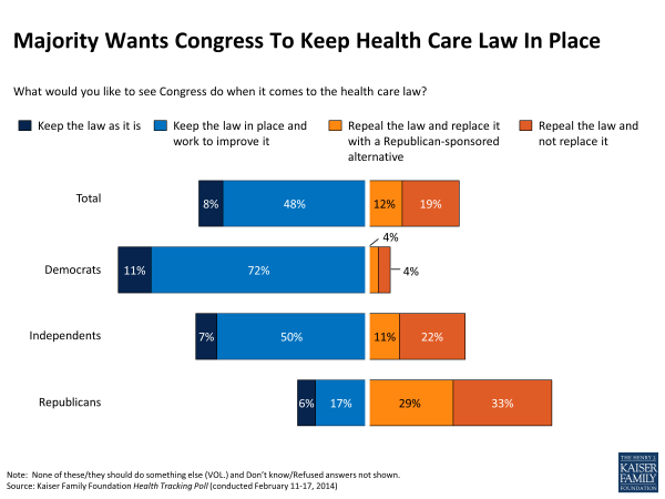 majority-wants-congress-to-keep-health-care-law-in-place-polling
