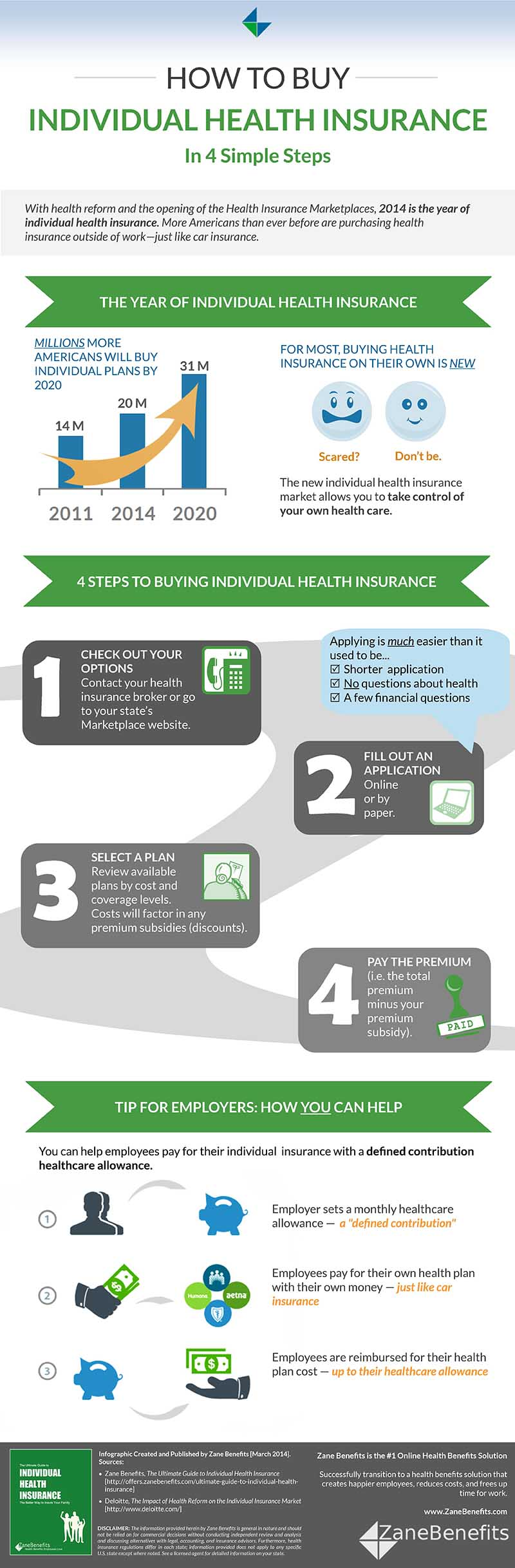 Infographic How to Buy Individual Health Insurance via Zane Benefits