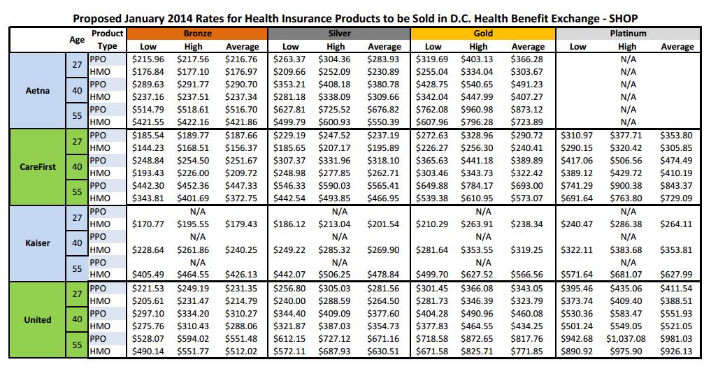 DC smallbiz rates