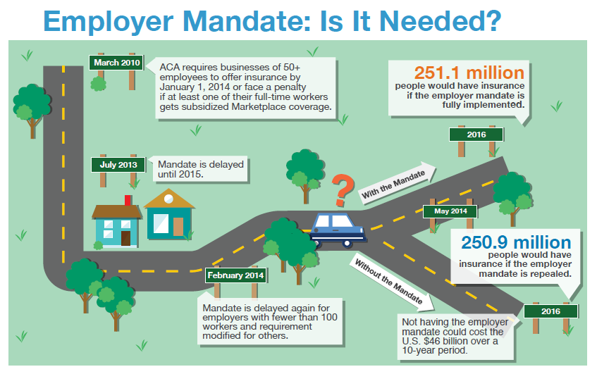 Infographic_is_the_employer_mandate_needed