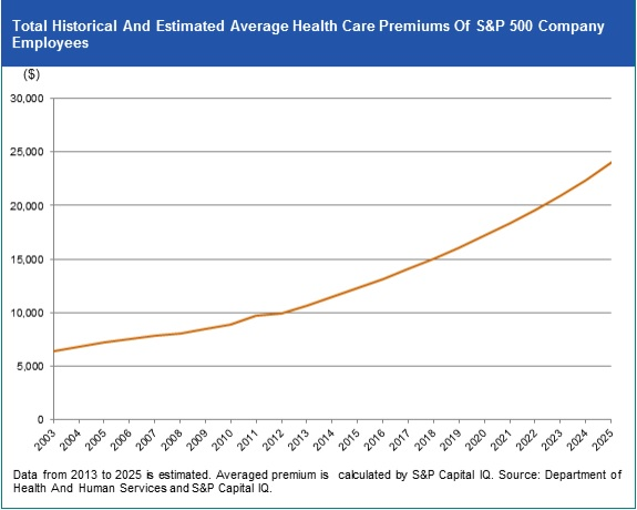Growth_in_Health_Care_Premiums
