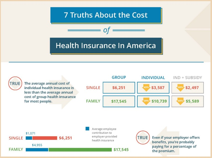 What percent of health insurance is paid by employers?