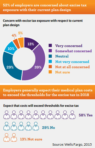 Top Employer Concerns - Cadillac Tax, Rising Healthcare ...