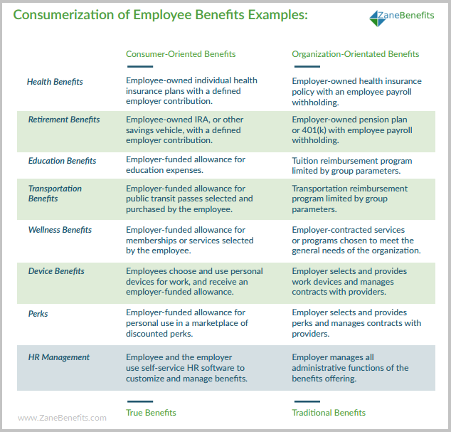 Examples Of Common Small Business Employee Benefits