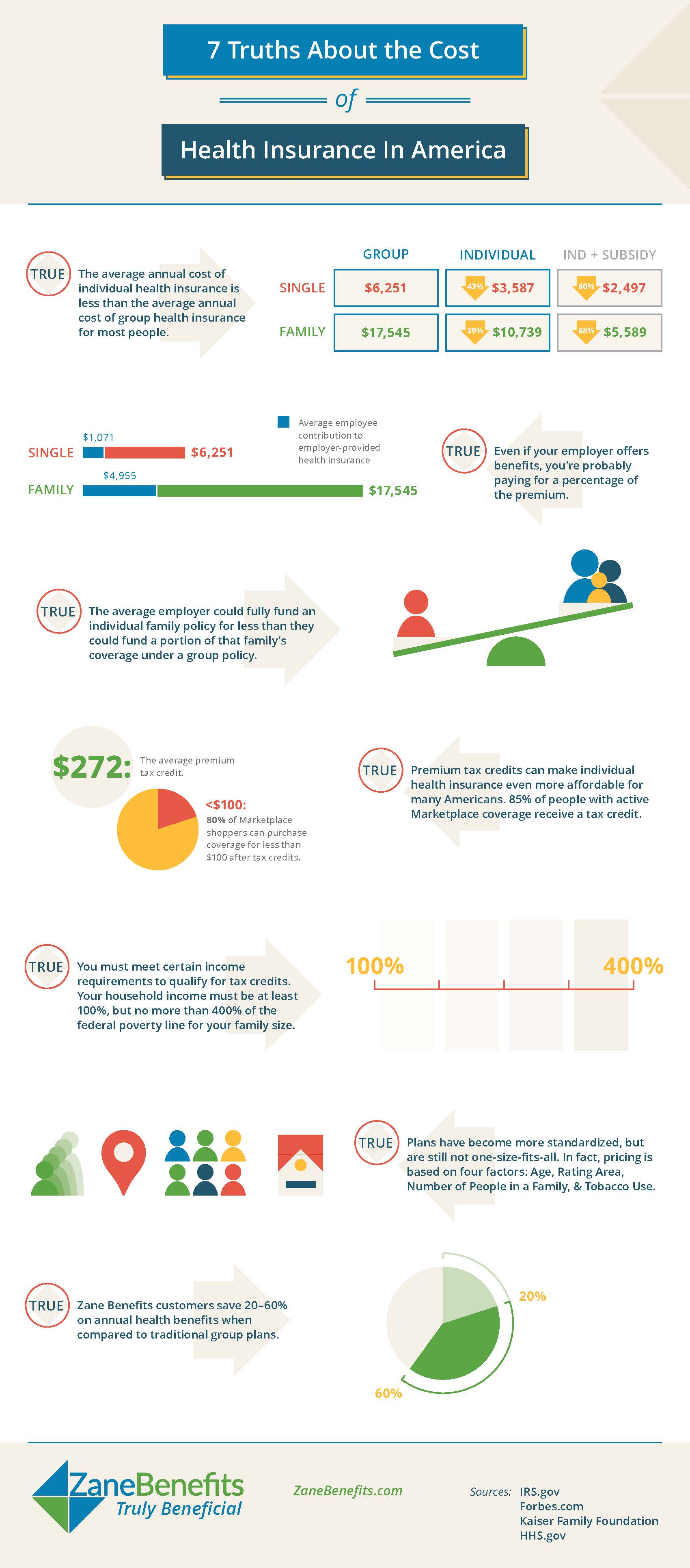 7 Truths About The Cost of Health Insurance in America Infographic