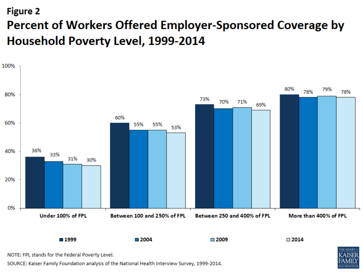 Percent of Workers Offered Group Health Insurance by Household Poverty Level, 1999-2014