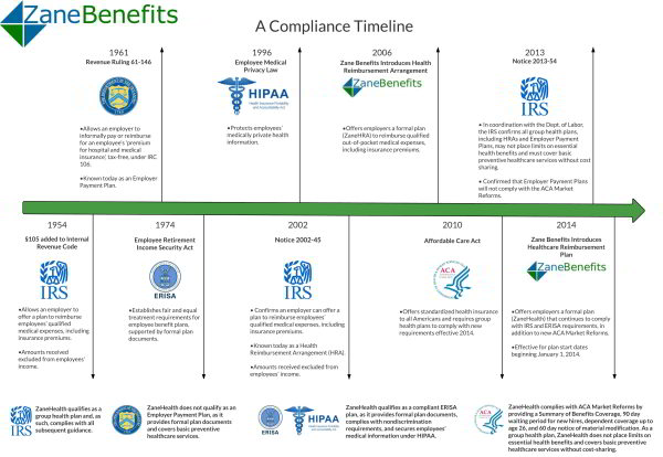 Compliance Timeline for Health Insurance Reimbursement