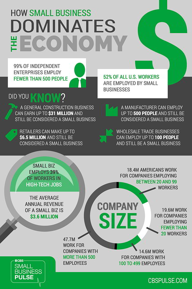 how-small-business-dominates-the-economy-infographic